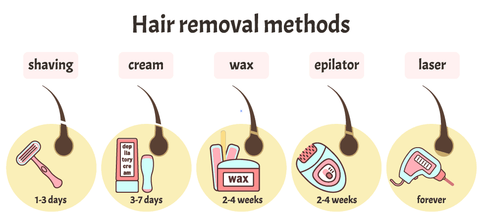 type of hair removal methods